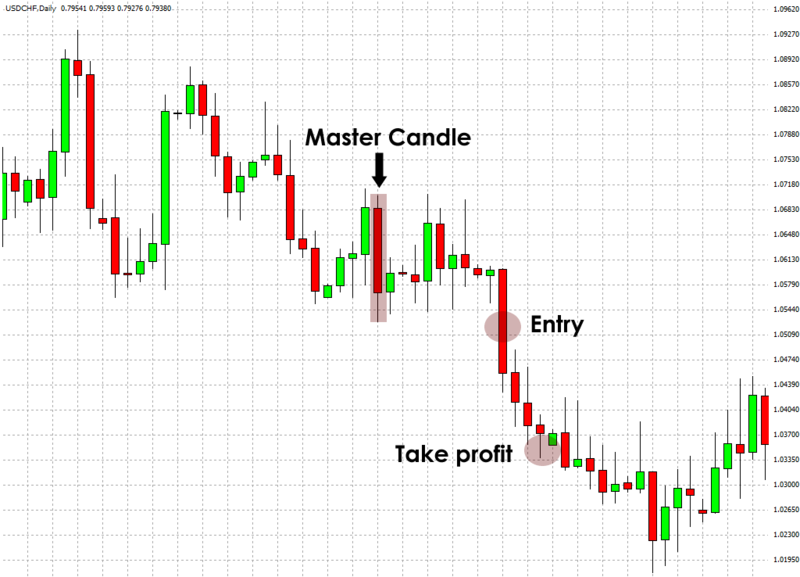 Babypips best forex trading system