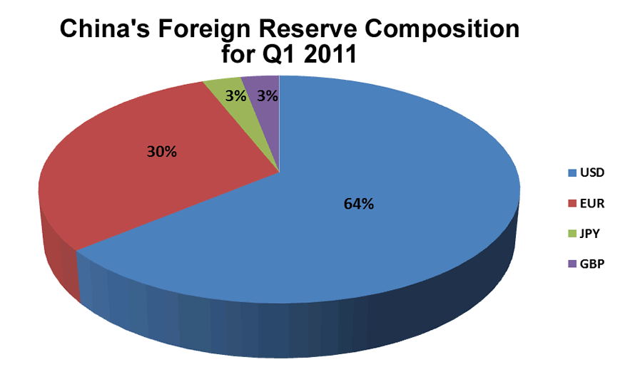 China forex reserves composition