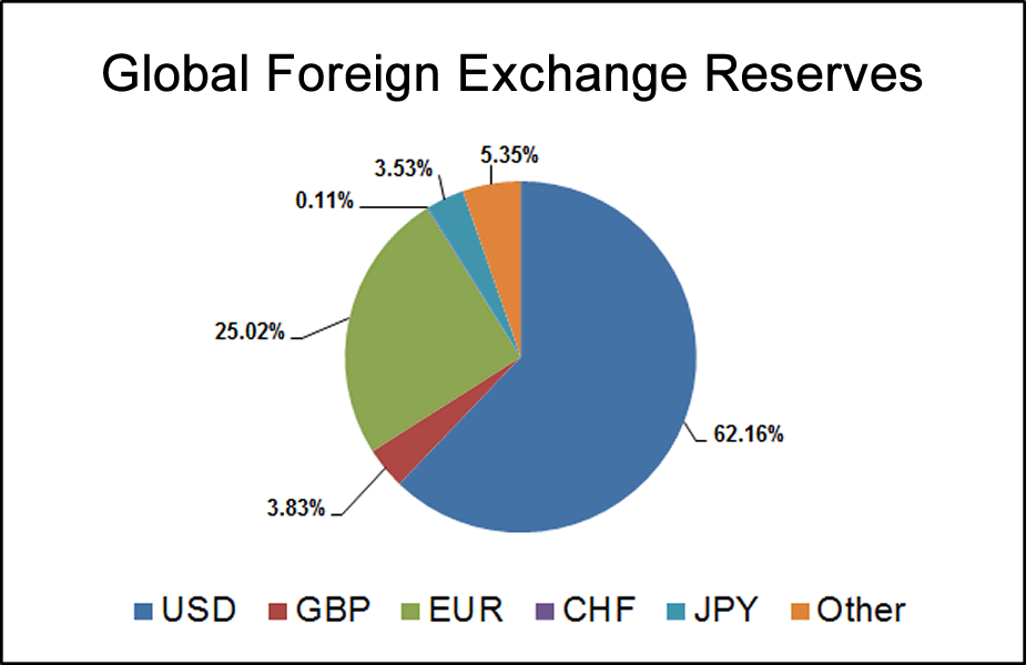 Global Currency Reserves2 Png