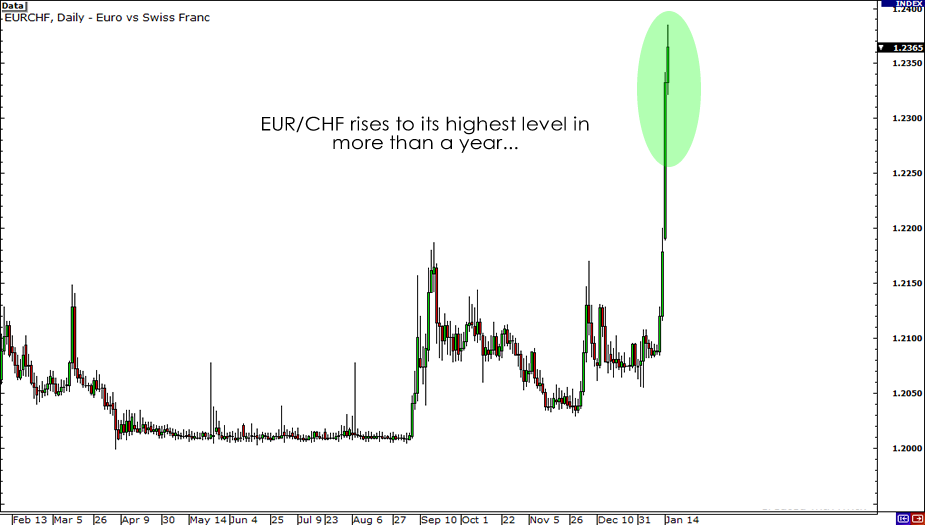 Eur Chf Daily Chart