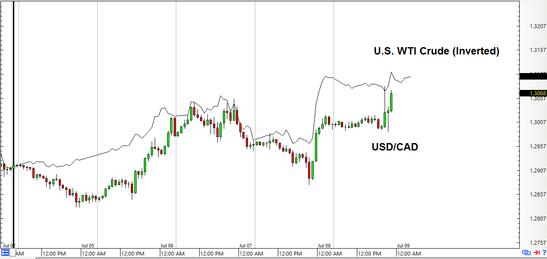Forex pro oil/usd