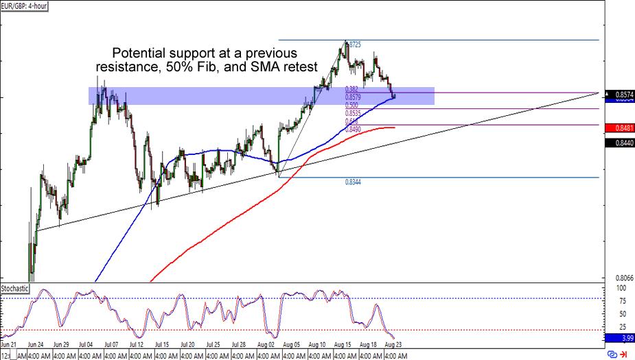 Leef forex chart gbp eur
