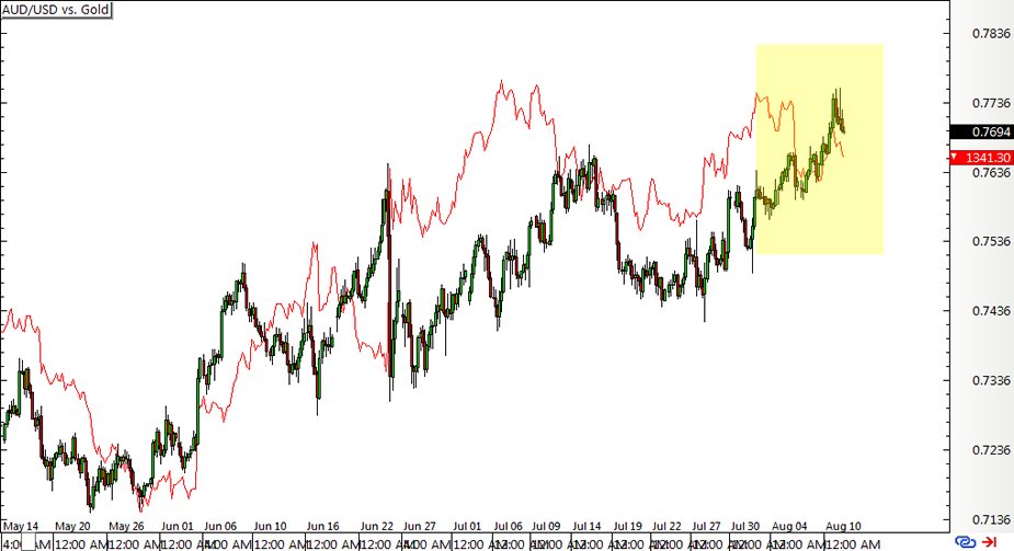 Intermarket correlations forex