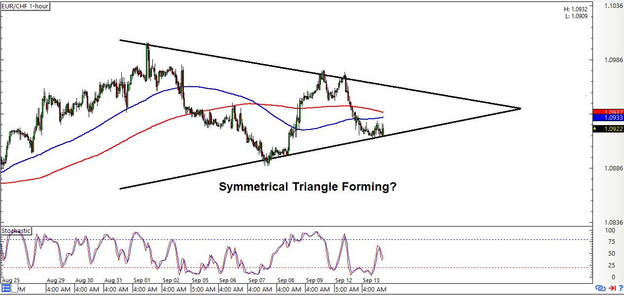 Forex eur chf chart