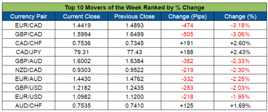 Action forex top movers