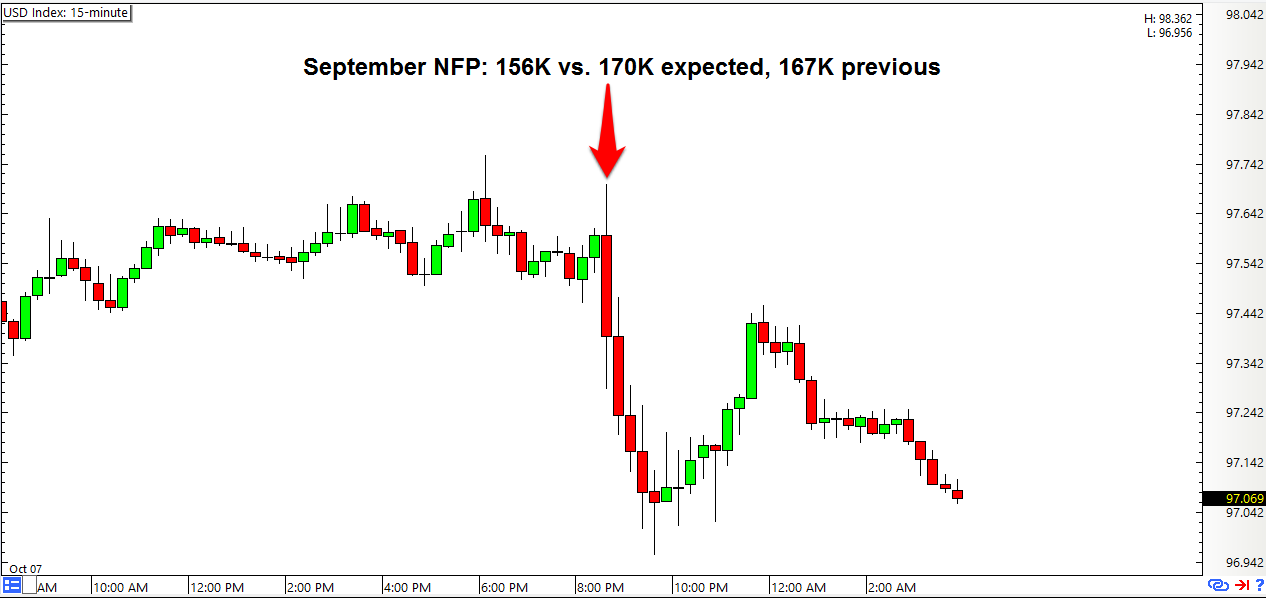 Forex nfp means