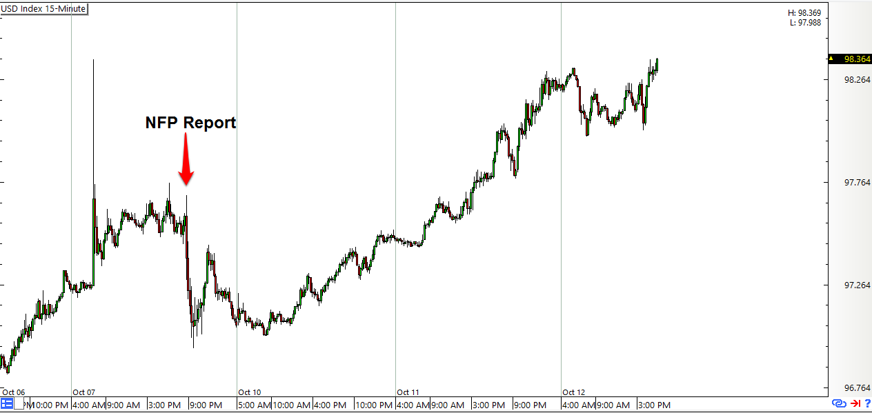 Usd Index 15 Minute Forex Chart