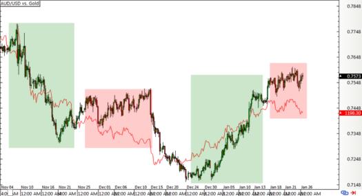 Intermarket correlations forex
