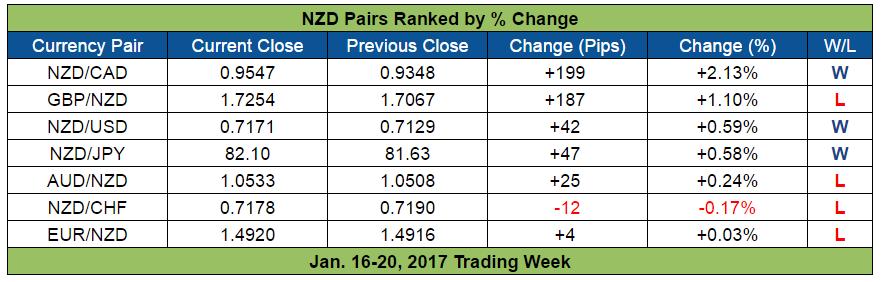 Forex market hours new zealand
