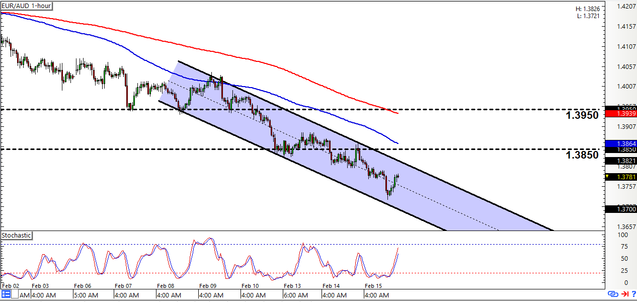 Intraday forex charts
