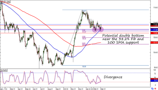 Usd Jpy Daily Forex Chart
