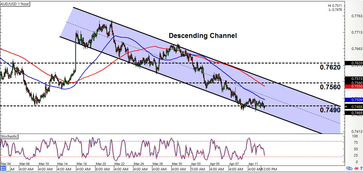 Forex aud usd live chart