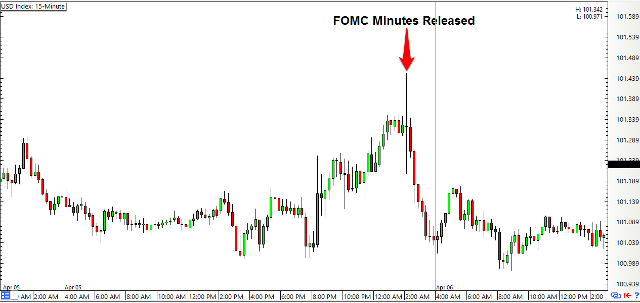 What is fomc in forex