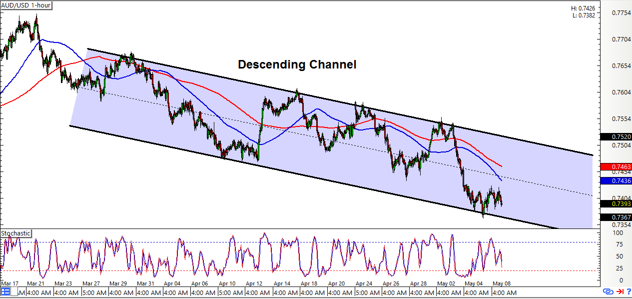 Intraday charts update potential channel setups for aud usd aud