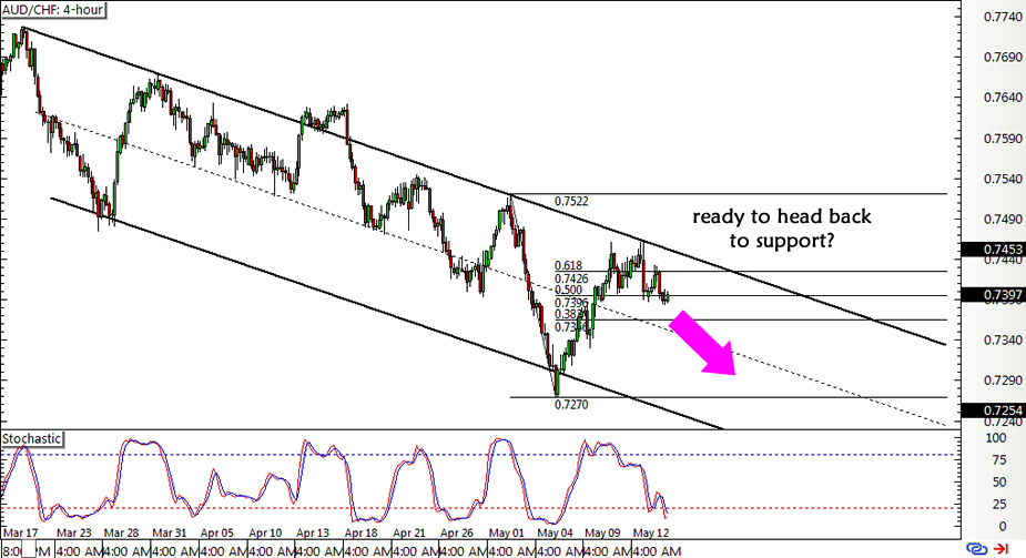 Trade Idea: AUD/CHF Falling Channel Resistance - BabyPips.com