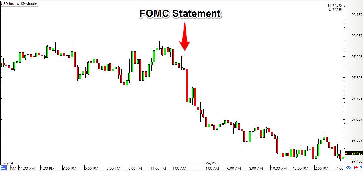 Fomc minutes forex