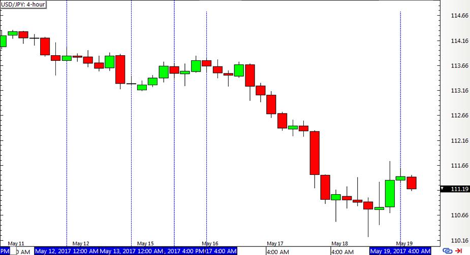Индикатор pdt форекс гермес акции