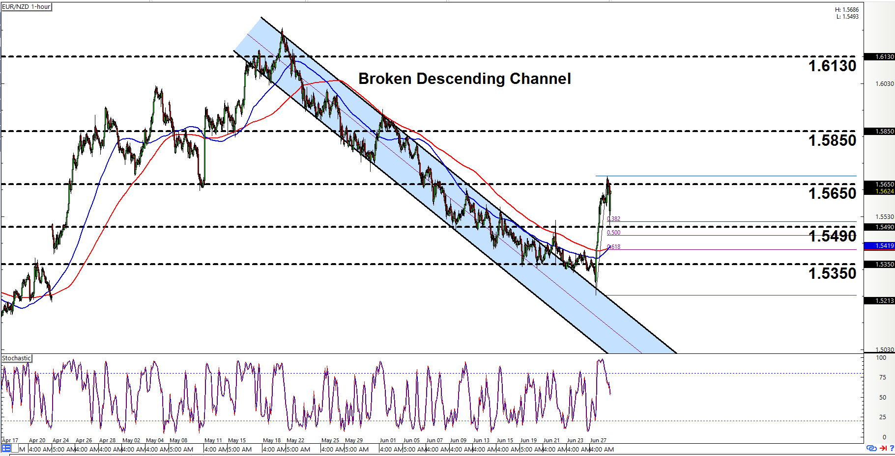 Old forex charts