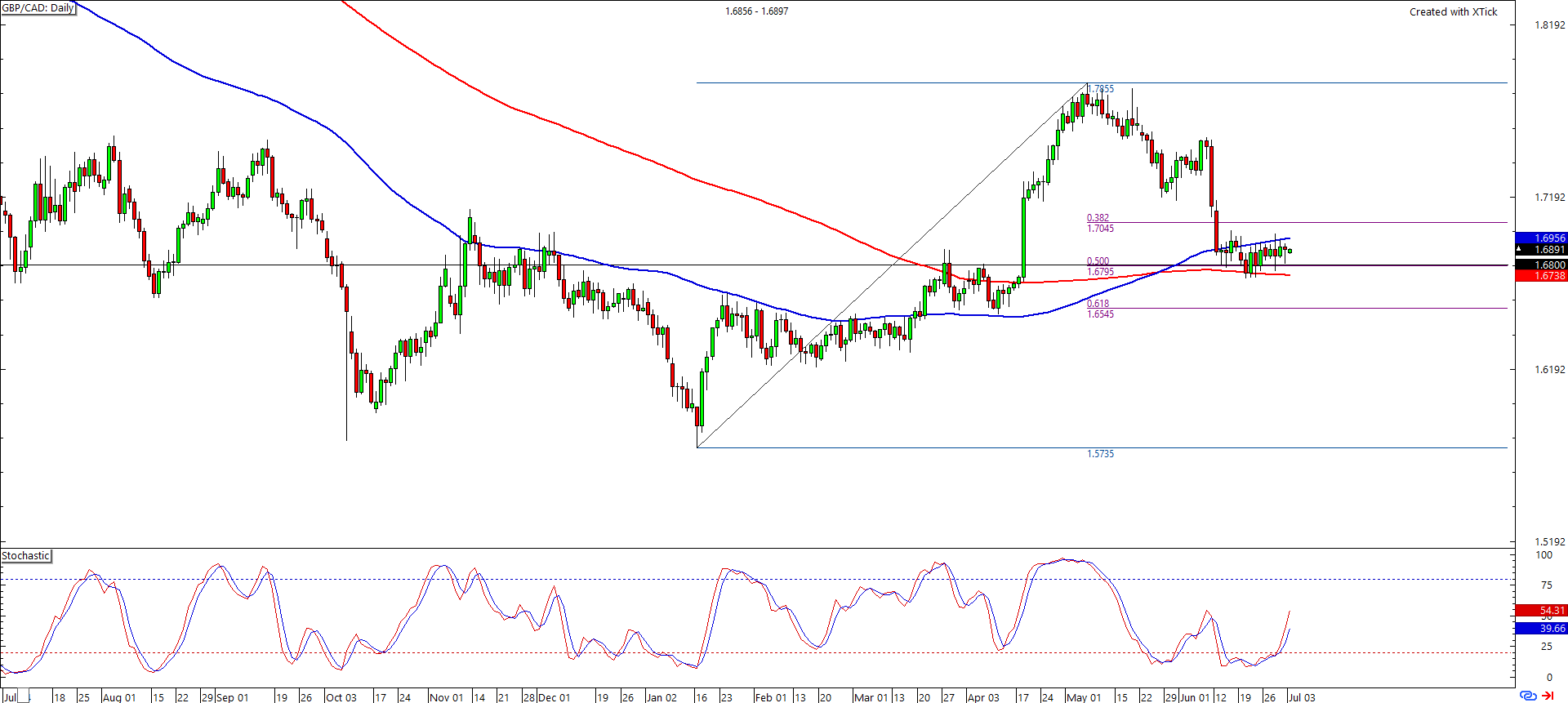 Forex chart gbp/cad