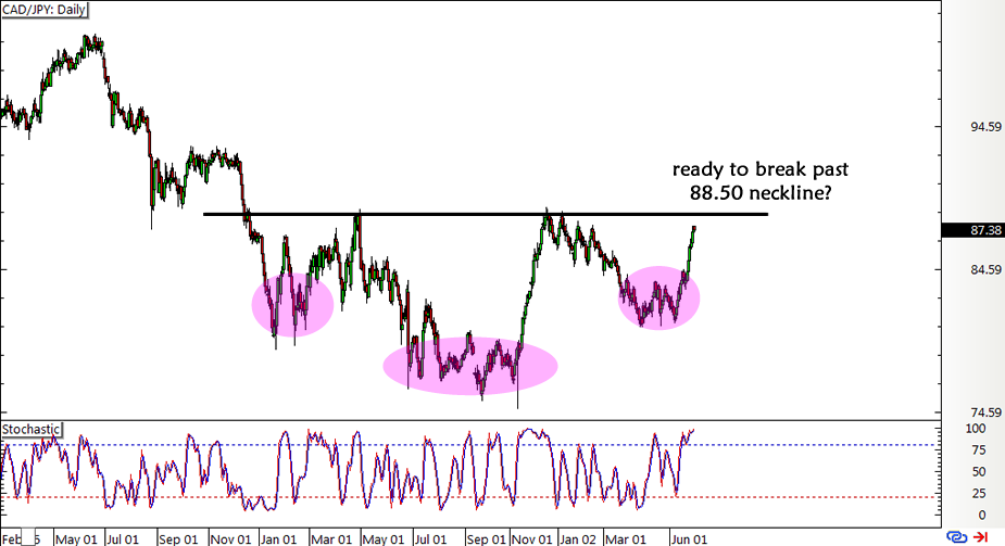 Cad/jpy forex chart