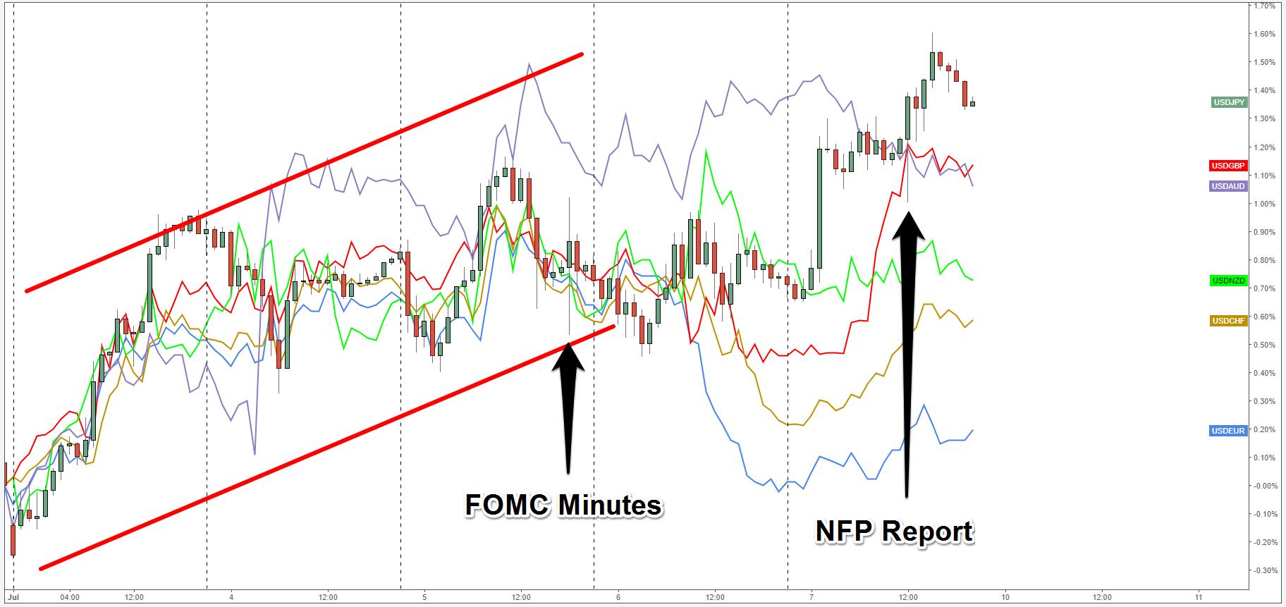 Forex overlay chart