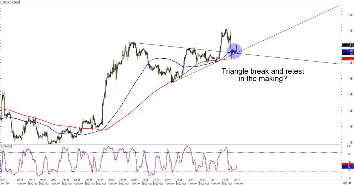 Eur usd forex trend
