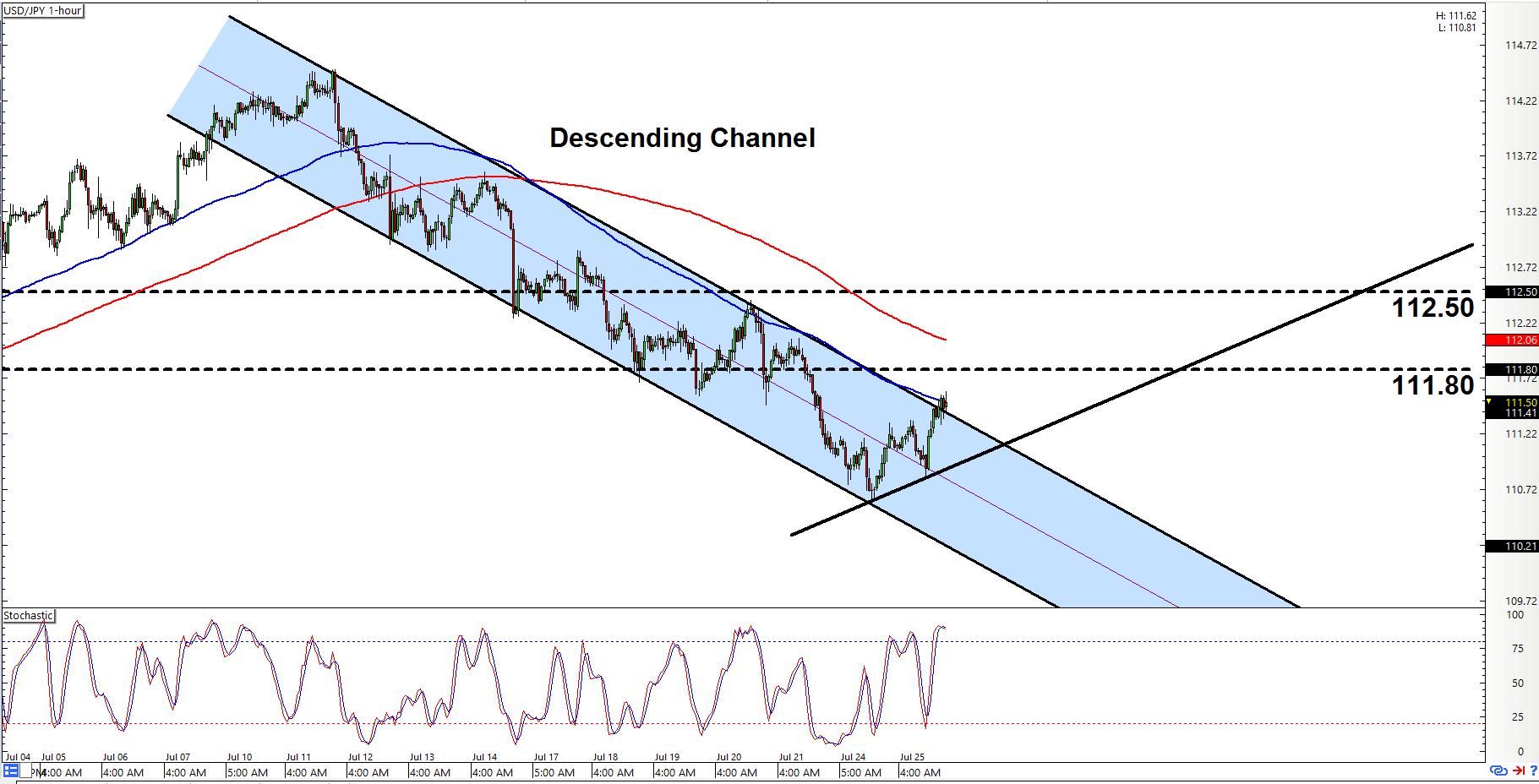 USDJPY Chart (US Dollar / Japanese Yen Forex Chart)