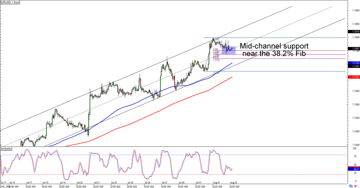 Forex eur/usd charts