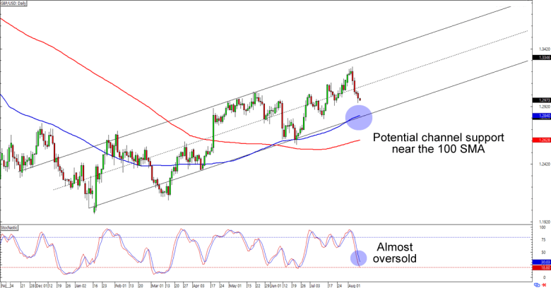 Forex daily trend chart