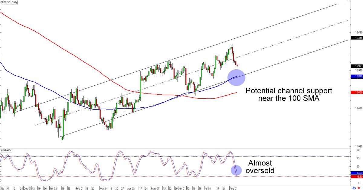Gbpaud forex chart