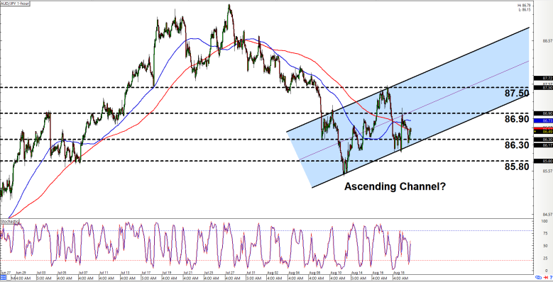 Forex chart aud jpy