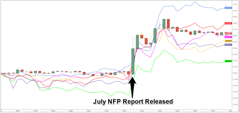Nfp meaning forex