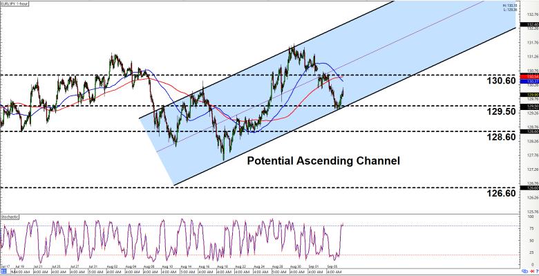 Eur/jpy forex chart