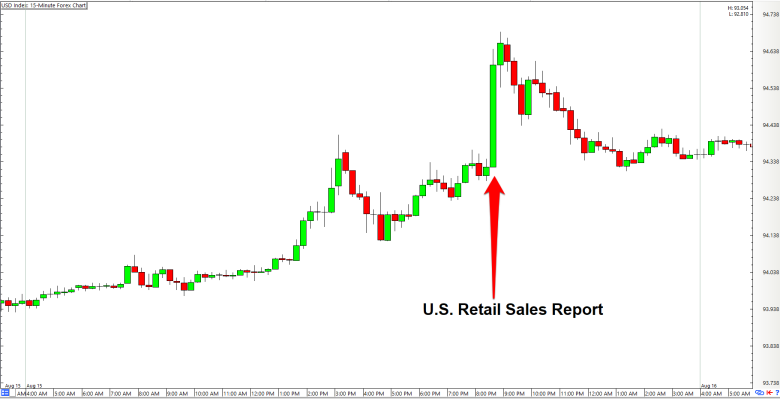 Retail sales forex