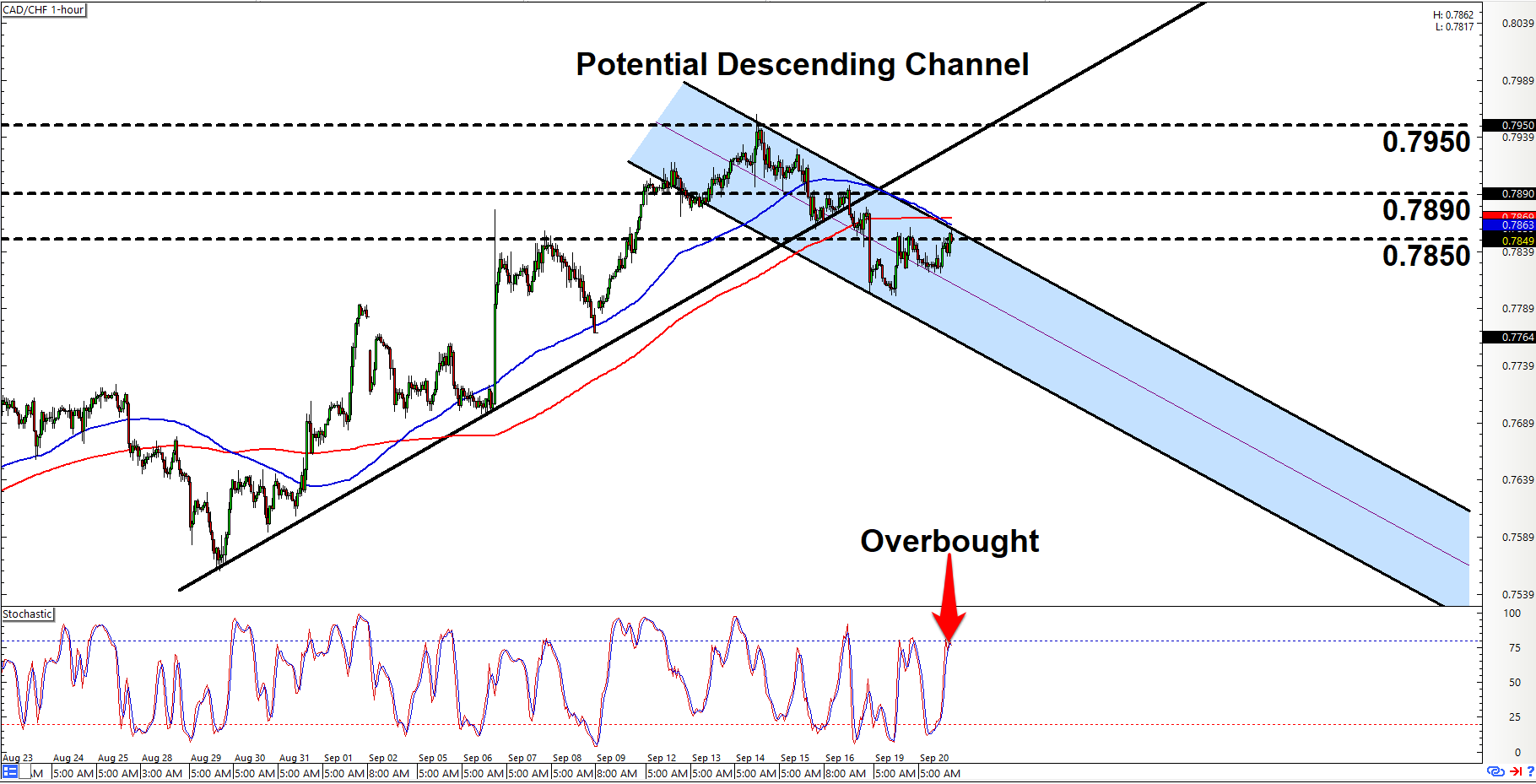 Forex intraday charts free