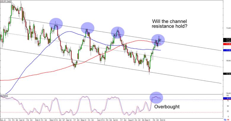 Usd yen forex chart