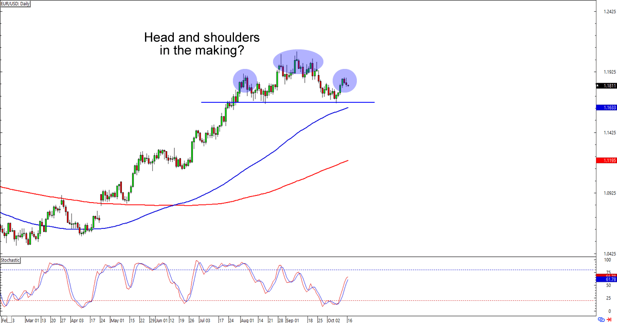 Eur-usd daily forex