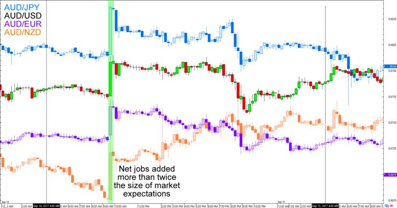 Forex trading jobs australia