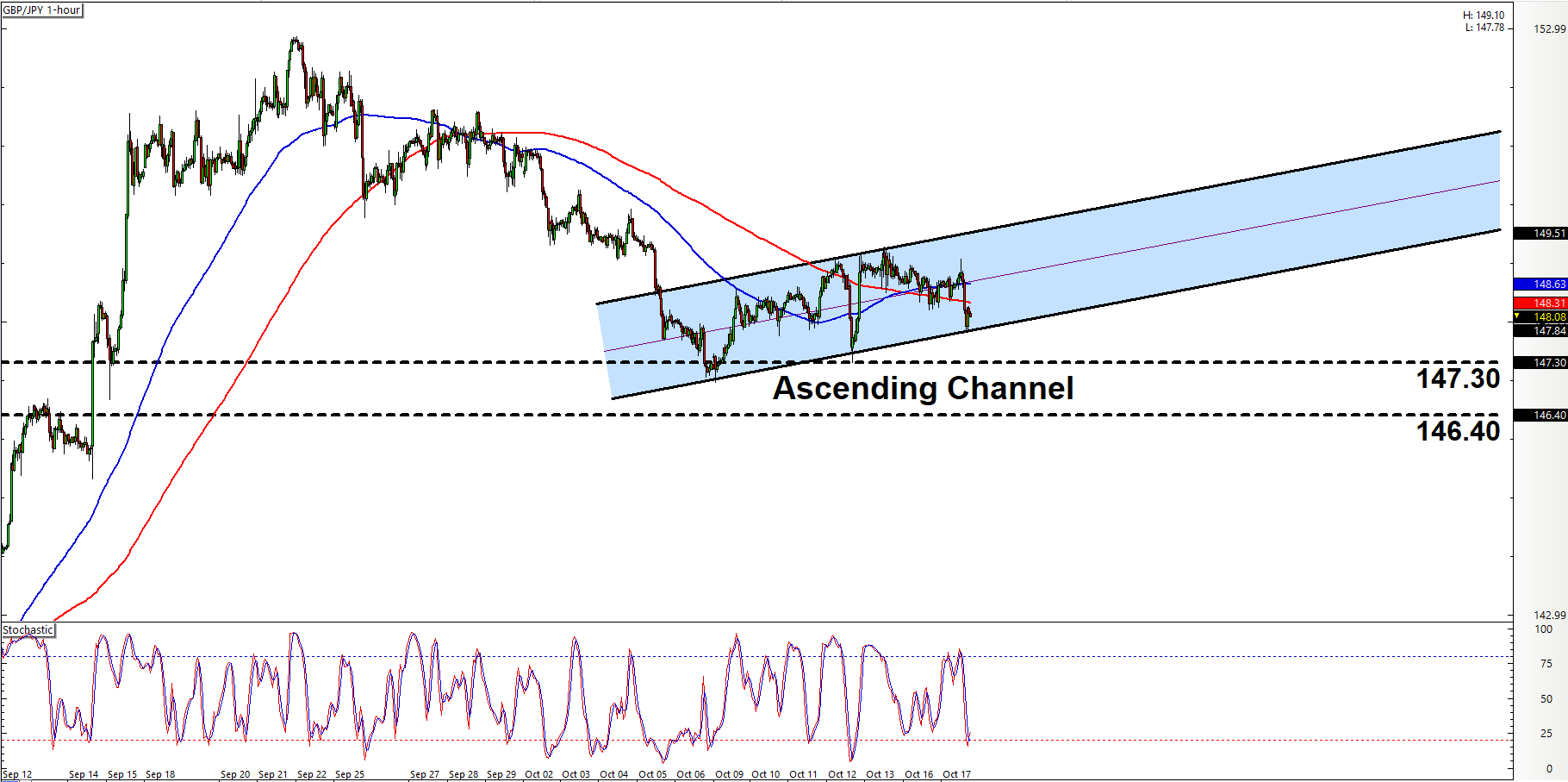 Gbp jpy forex chart