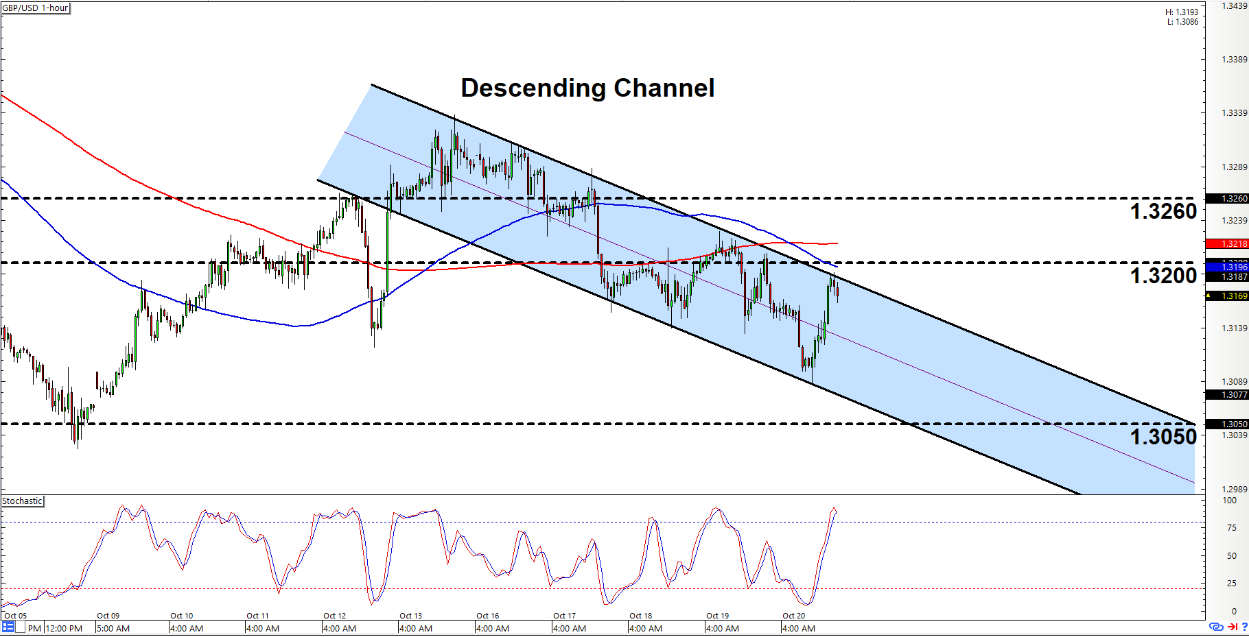 Forex live charts gbp/jpy