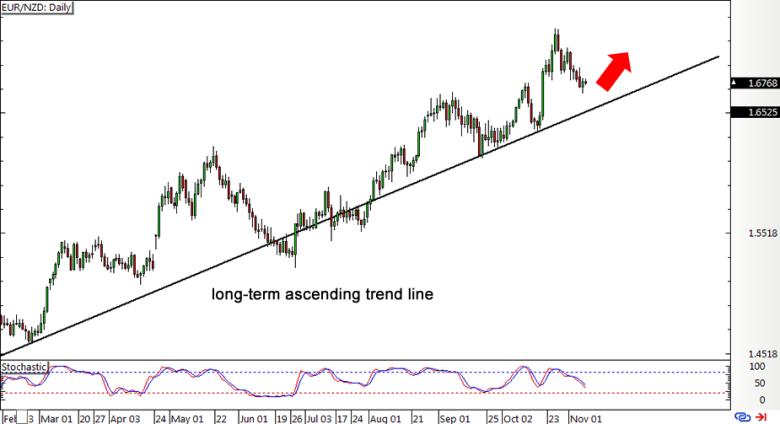 Oz forex long term charts