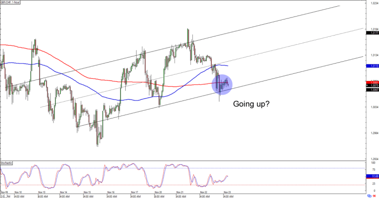 Forex pro short term trend trading