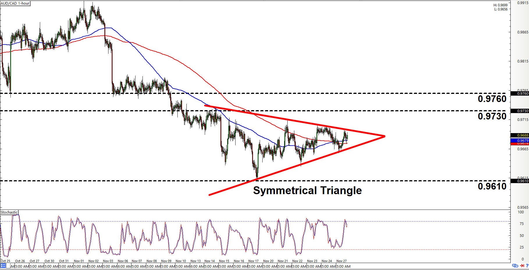 Forex charts aud