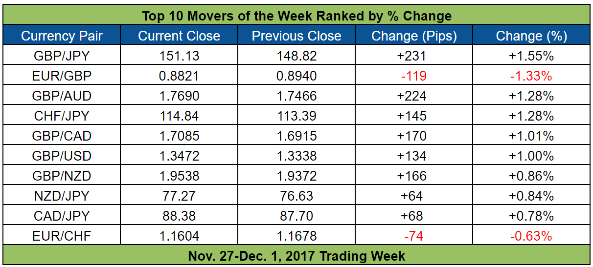 A Quick Glance At The Table Of Top 10 Movers And You Easily Conclude That Pound Was Main Theme This Week