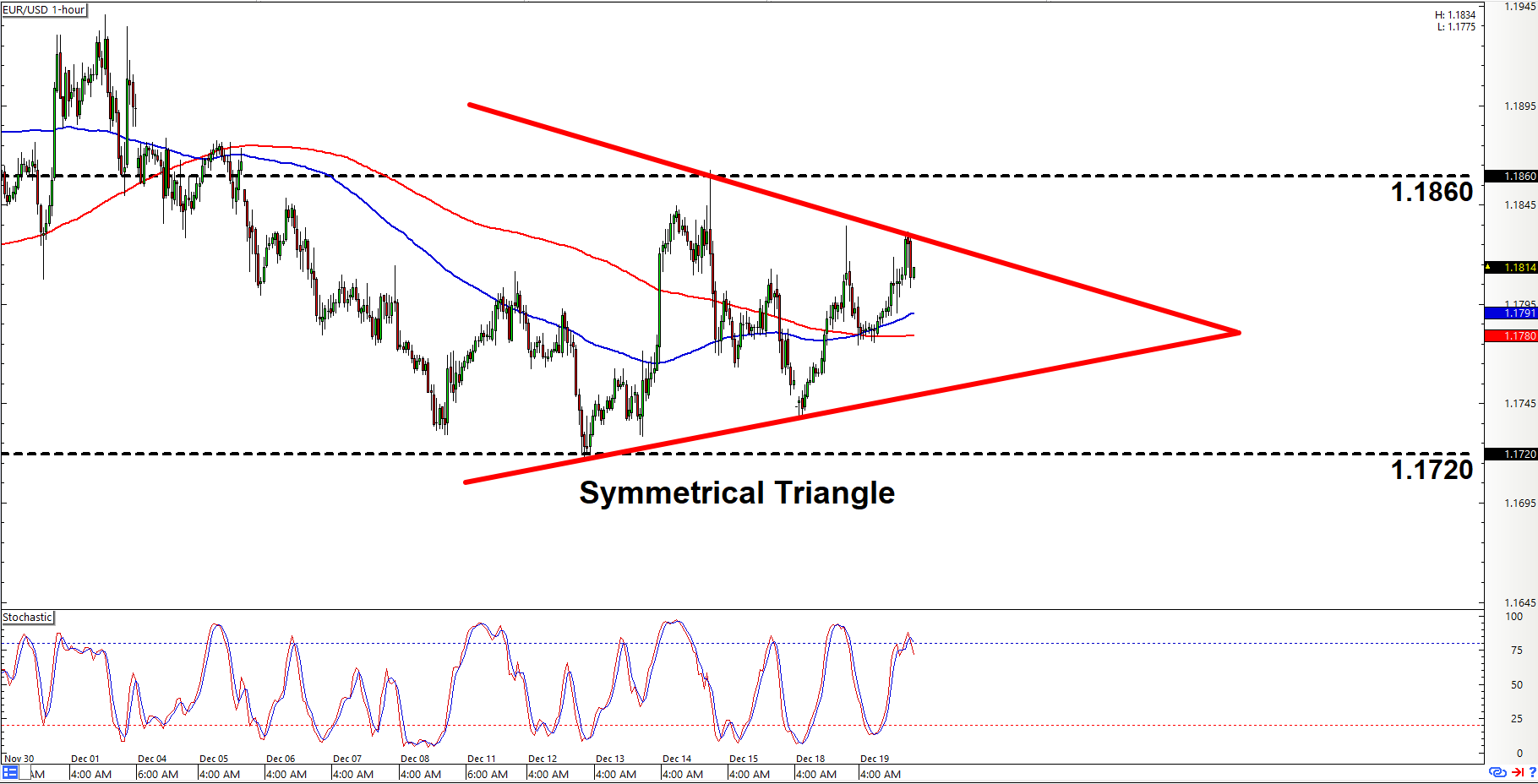 Intraday charts update triangle patterns on audjpy eurusd eurusd 1 hour forex chart nvjuhfo Images