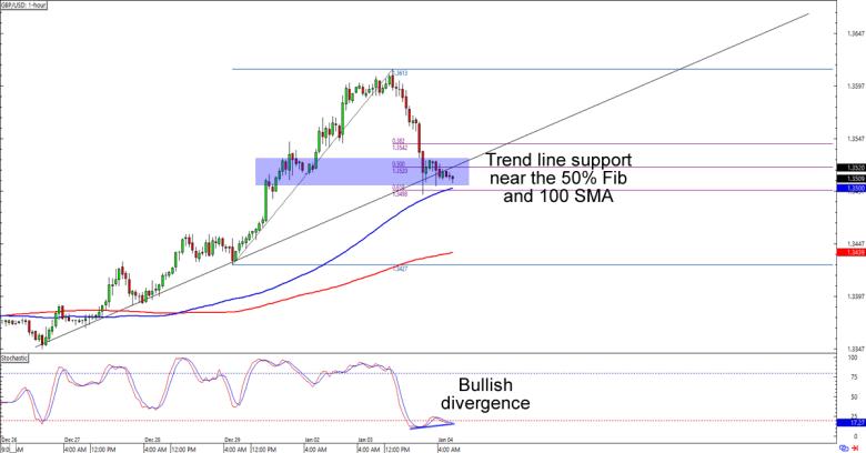 Forex short term trade
