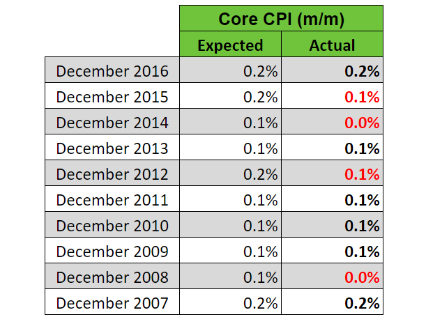 Forex cpi indicator review