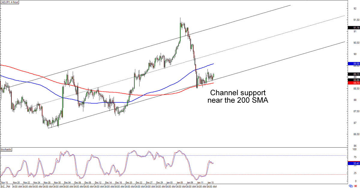 Cad Jpy 4 Hour Forex Chart