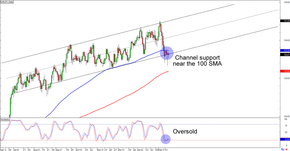 Chart Art Trend Continuation Plays On Gbp Usd And Eur Jpy