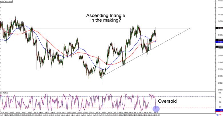 Chart Art: Range and Triangle Setups on AUD/JPY and AUD/CAD - BabyPips.com